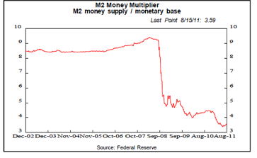 bernake chart Ben Bernanke and the Implications of The Great Monetary Hail Mary