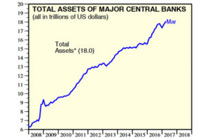 total assets of major centralbanks